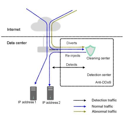 Schéma Anti-DDoS