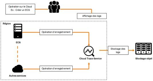 Schéma Cloud Trace Service