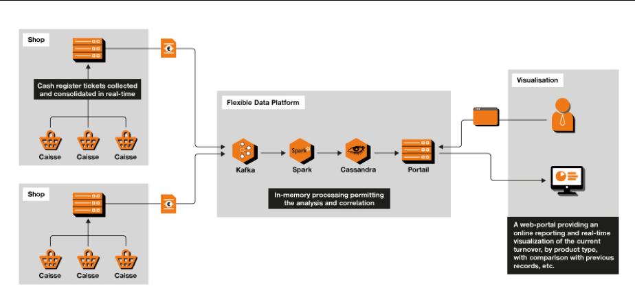 exemple d'architecture de données pour la distribution