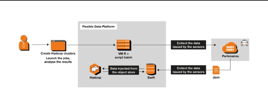 exemple d'architecture de gestion des données pour le secteur de l'assurance