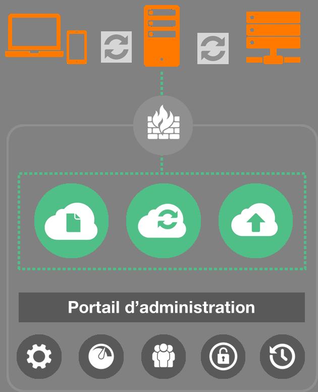 shema d'architecture synchronisation et partage sur Flexible Storage