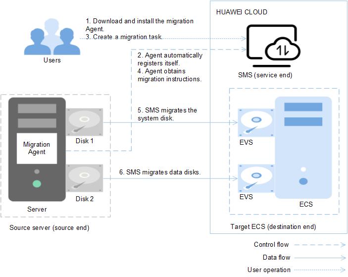 Schéma Server Migration Service