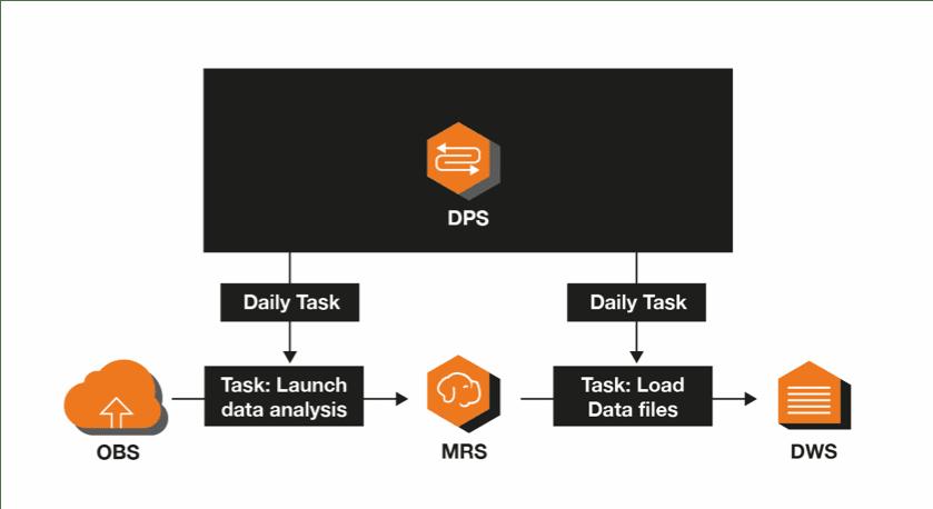schéma d'application data pipeline service