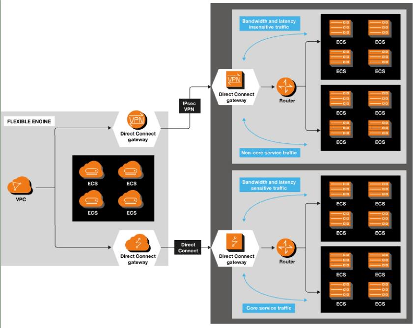 schéma deploiement d'un VPN pour un cloud hybride