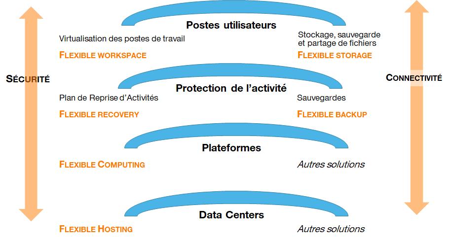 Schéma services proposés en protection d'activité