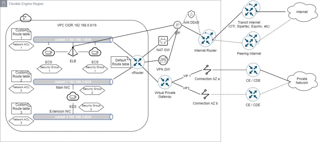 virtual private cloud concept diagram