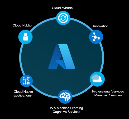 visuel avantages Microsoft Azure